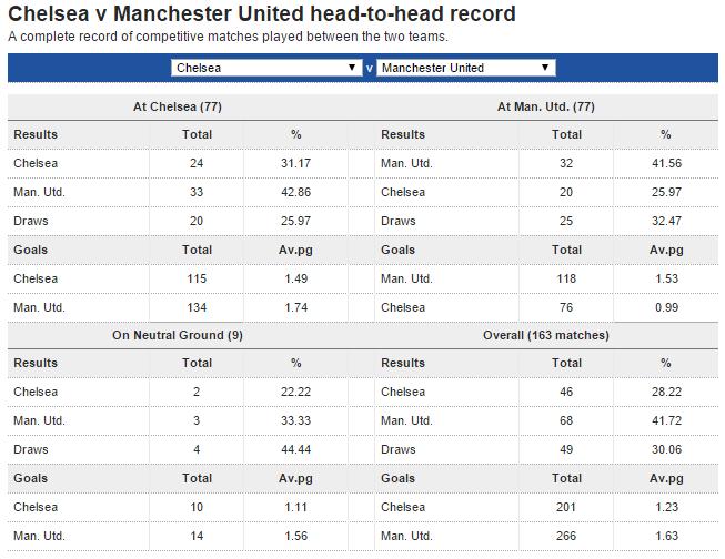 Man Utd vs Chelsea match records