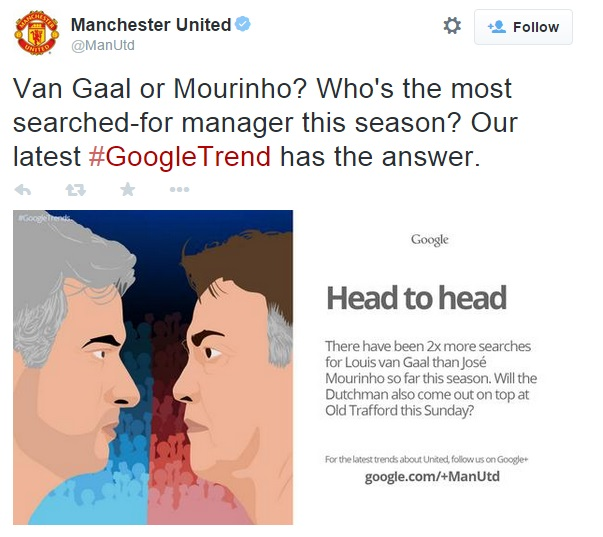 Man Utd vs Chelsea Tweet about Google Searches re Van Gaal or Mourinho
