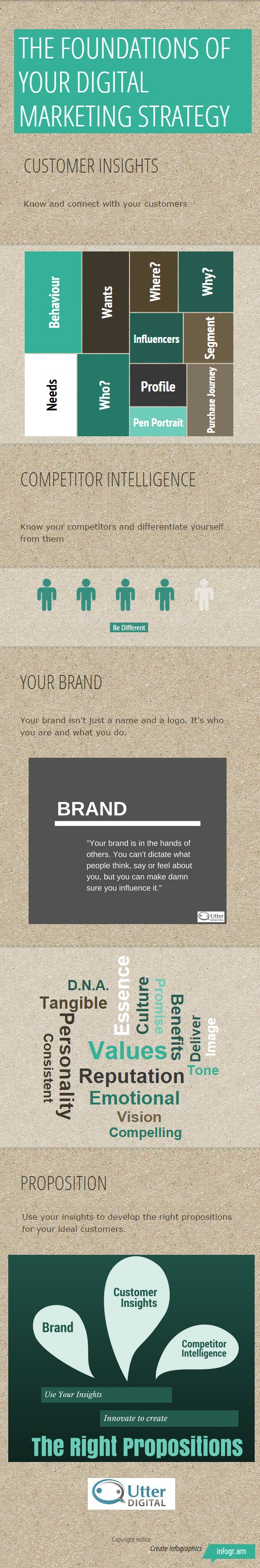 Infographic digital marketing strategy foundations