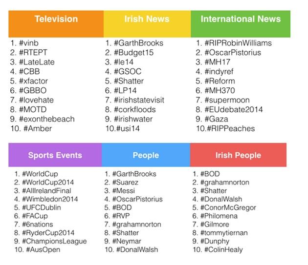 Trending topics Ireland 2014